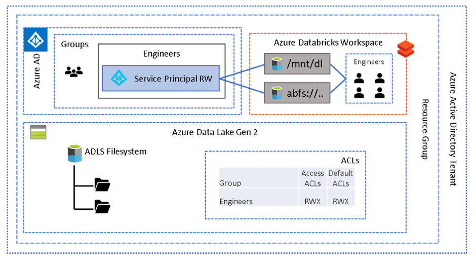 A diagram depicting Azure Data Lake Gen 2 working with Azure Databricks Workspace with Access via Service Principal.