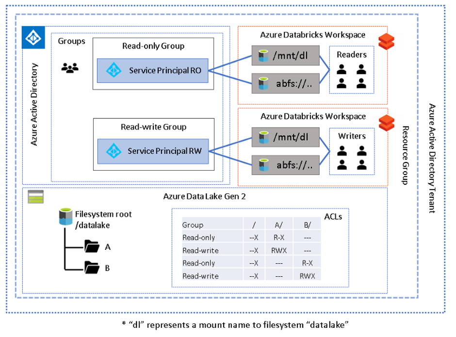 A diagram depicting Azure Data Lake Gen 2 working with Azure Databricks Workspace with multiple workspaces.