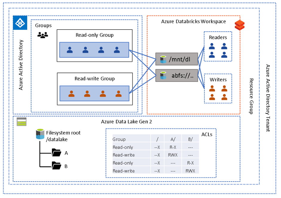 A diagram depicting Azure Data Lake Gen 2 working with Azure Databricks Workspace with Access via AAD Credential Passthrough.