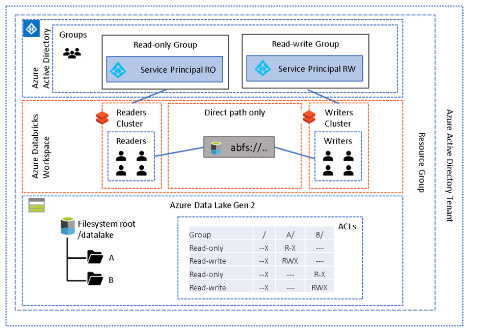 A diagram depicting Azure Data Lake Gen 2 working with Azure Databricks Workspace with Access via Cluster Scoped Service Principal.