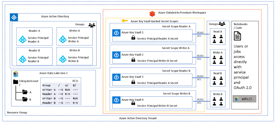 A diagram depicting Azure Data Lake Gen 2 working with Azure Databricks Workspace with Access via Session Scoped Service Principal.
