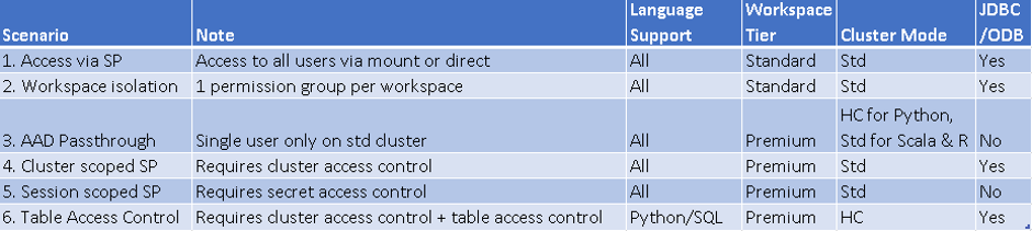 A table summarising the above access patterns and some important considerations of each.