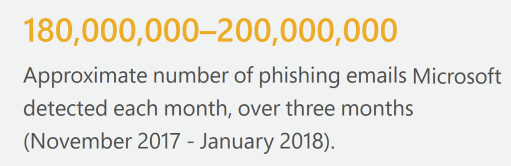 Graphic with text that reads 180,000-200,000 Approximate number of phishing emails Microsoft detected each month, over three months