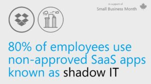 Graphic with text that reads 80% of employees use non-approved SaaS apps known as shadow IT