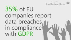 Graphic with text that reads 35% of EU companies report data breaches in compliance with GDPR