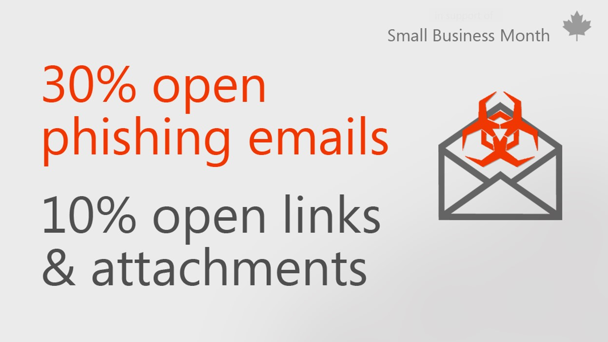 Graphic with text about common user security errors that reads: 30% open phishing emails and 10% open links & attachments