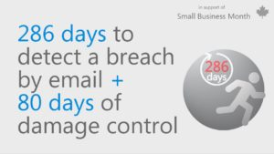 Graphic with text that reads 286 days to detect a breach by email + 80 days of damage control