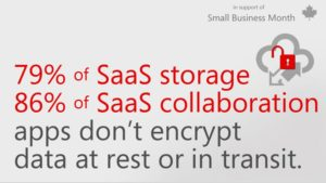 Graphic that reads 79% of SaaS storage 86% of SaaS collaboration apps don't encrypt data at rest or in transit