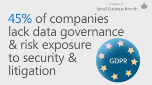 Graphic with text that reads 45% of companies lack data governance & risk exposure to security & litigation