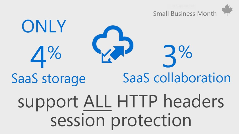 Graphic with text that reads Only 4% SaaS storage 3% SaaS collaboration support ALL HTTP headers session protection