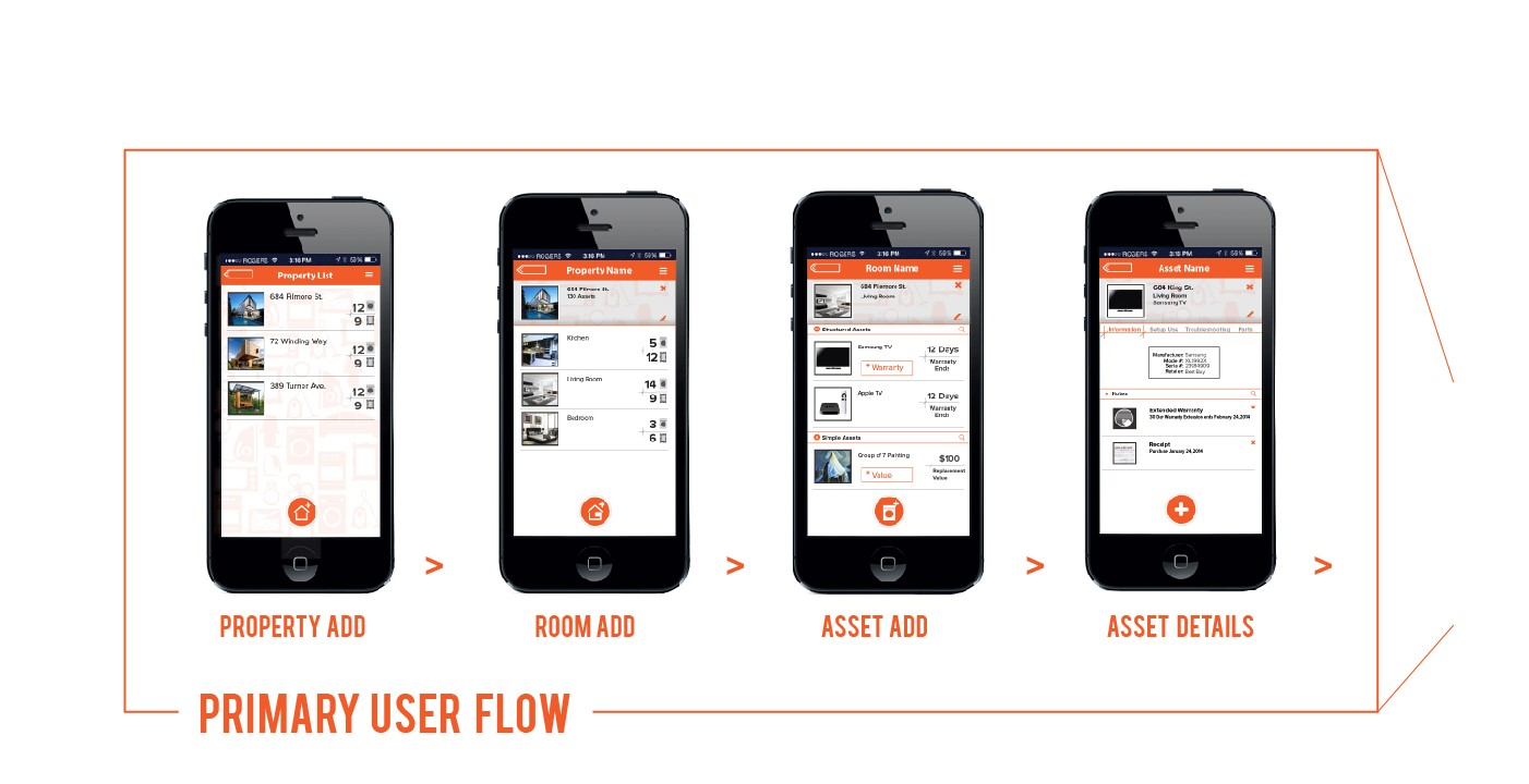 Image of user flow as seen in the mobile experience