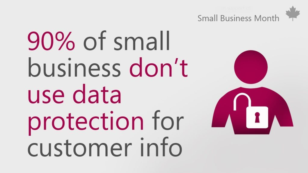 Graphic that reads 90% of small business don't use data protection for customer info