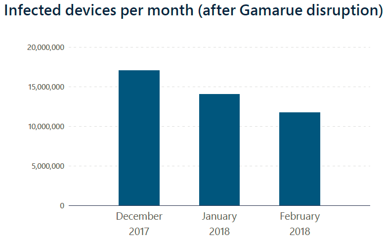 Infected devices per month graph