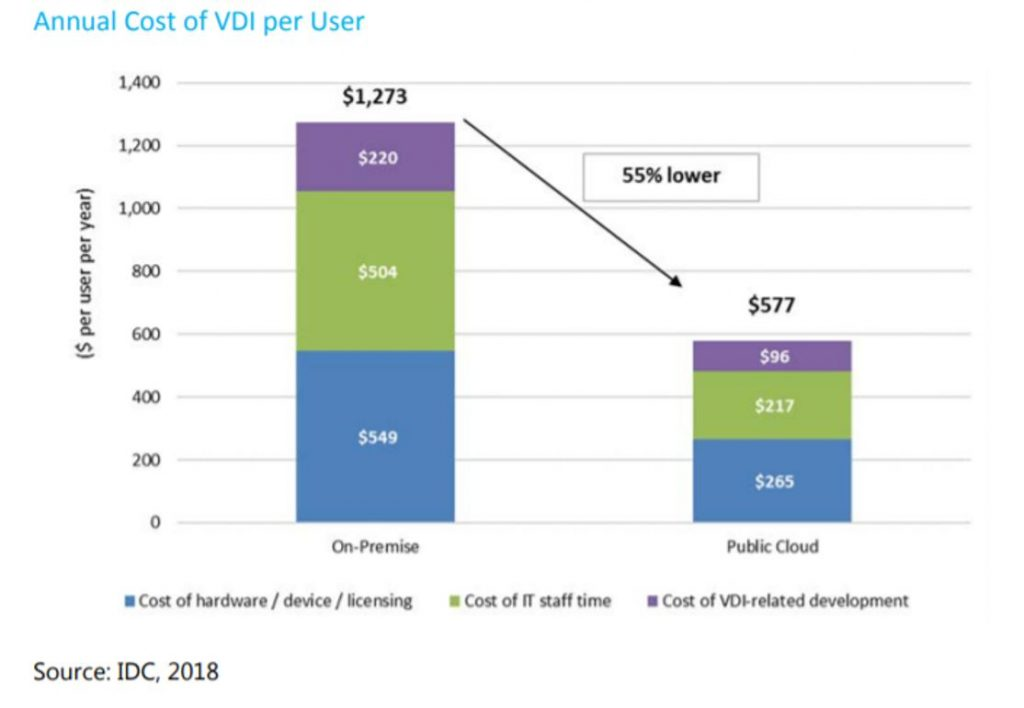 Graph of annual cost of VDI