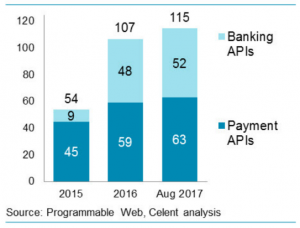 Graph showing Banking and Payment APIs
