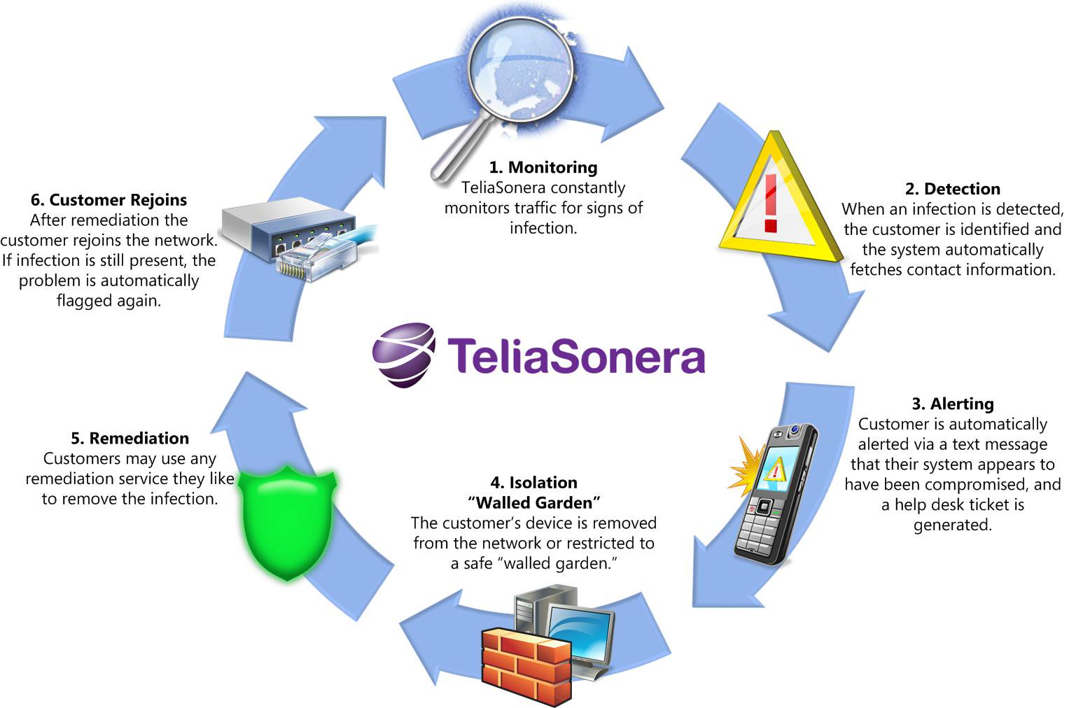 TeliaSonerau0027s Incredible Innovations, And A Genuine Pride In Being The  U0027cleanest Of The Cleanu0027, Have Helped It Earn A Reputation For Safe  Computing.