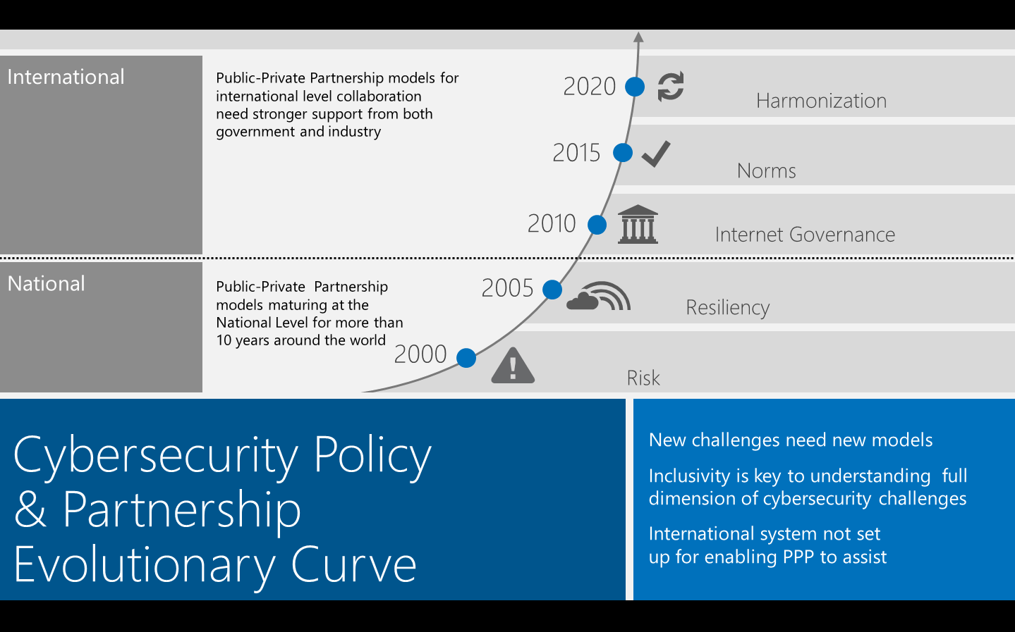 cybersecurity policy Shares key issues and recommendations for cybersecurity policy, including the nist cybersecurity framework and avoidance of protectionist policies.