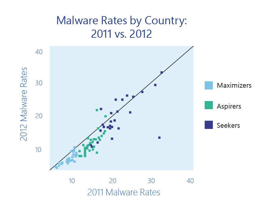 blog-img_5f00_malware-rates-by-country