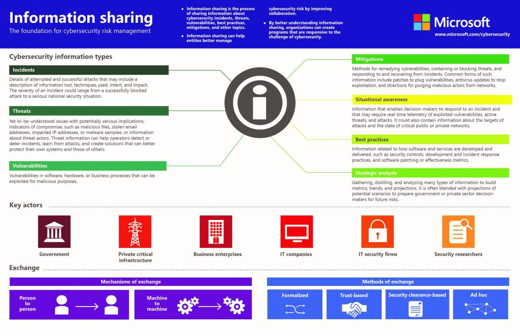Information Sharing Infographic