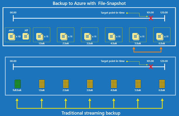 Backup to Azure with File-Snapshot