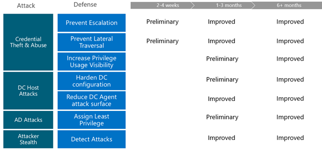 Attack Vendors and Mitigations