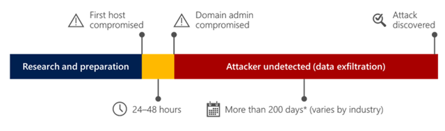 Common Attack Timeline