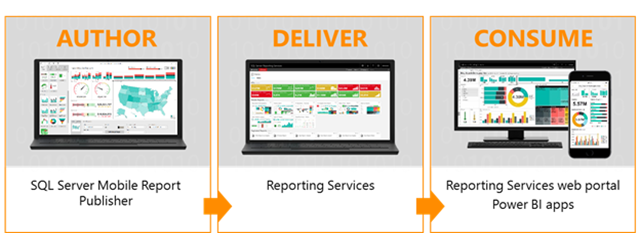 End-to-end mobile BI capabilities in SQL Server 2016 Reporting Services