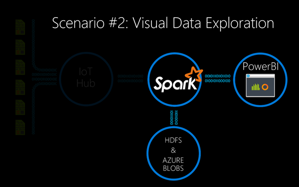 Scenario 2_Spark visual data exploration and interactive analysis