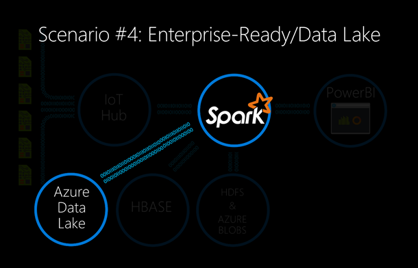 Scenario 4_Spark with Data Lake