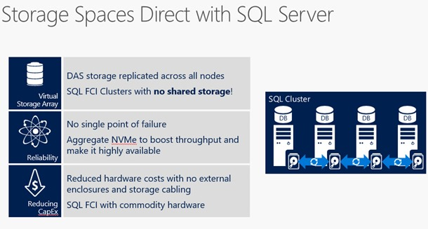 Storage Spaces Direct with SQL Server