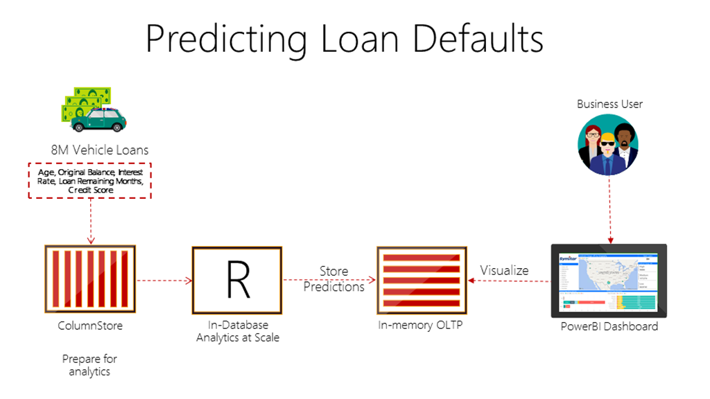 Loan Default Prediction Visual