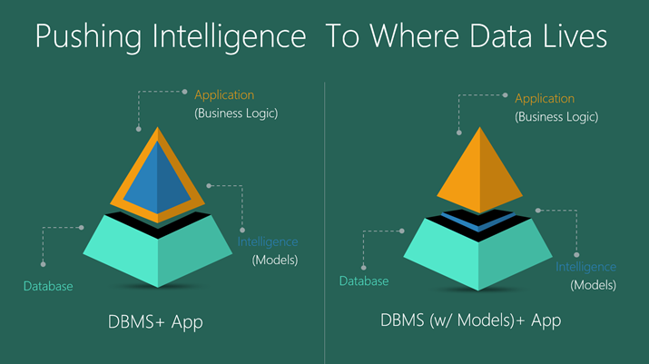Publishing Intelligence To Where Data Lives