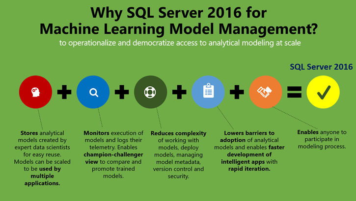 Why SQL Server 2016 for machine learning model management