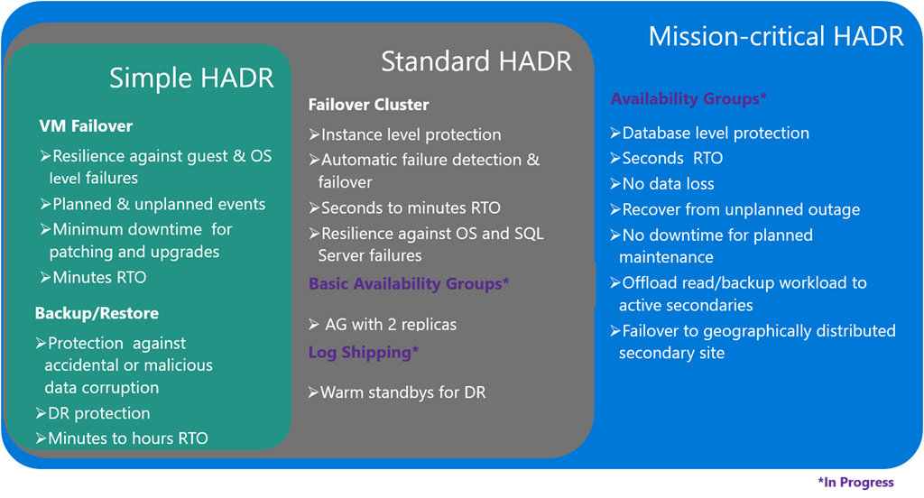 SQL Server Linux HADR Solutions
