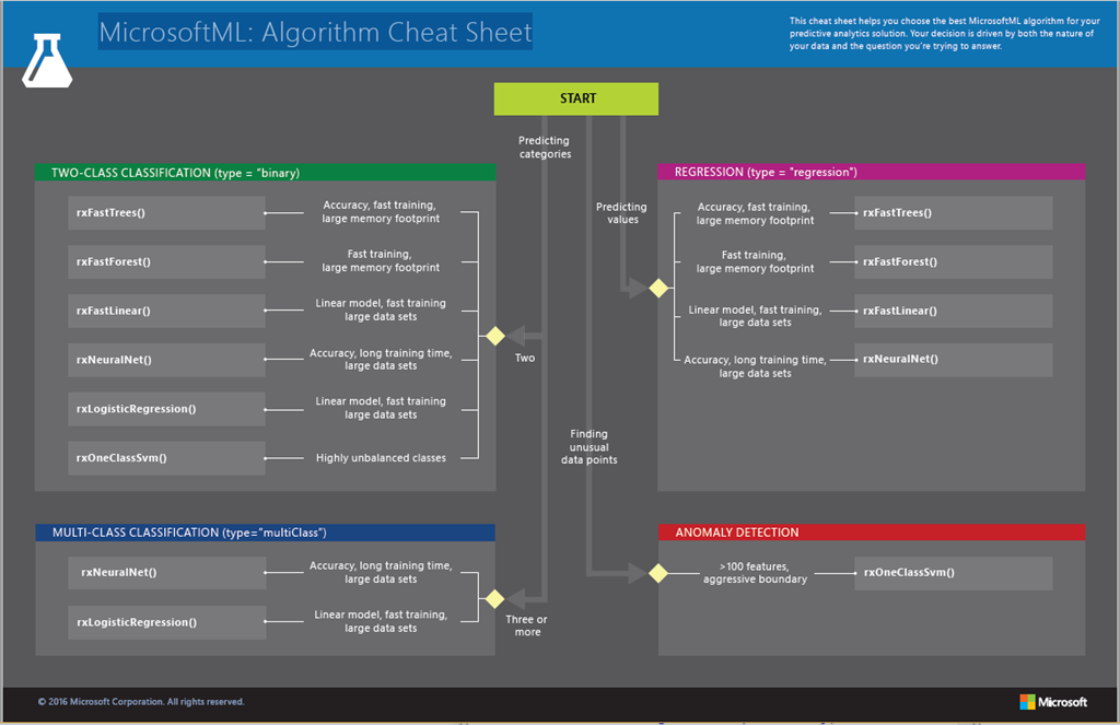 MicrosoftML Alogorithm Cheat Sheet