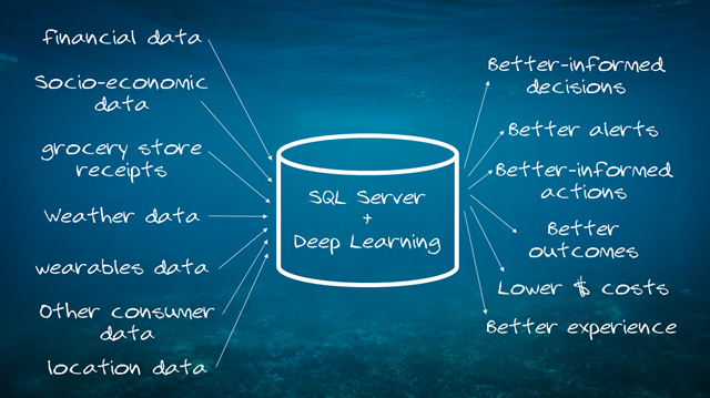 SQL Server and Deep Learning