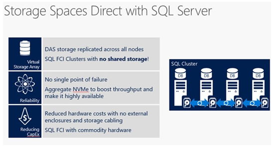 storage-spaces-direct-with-sql-server