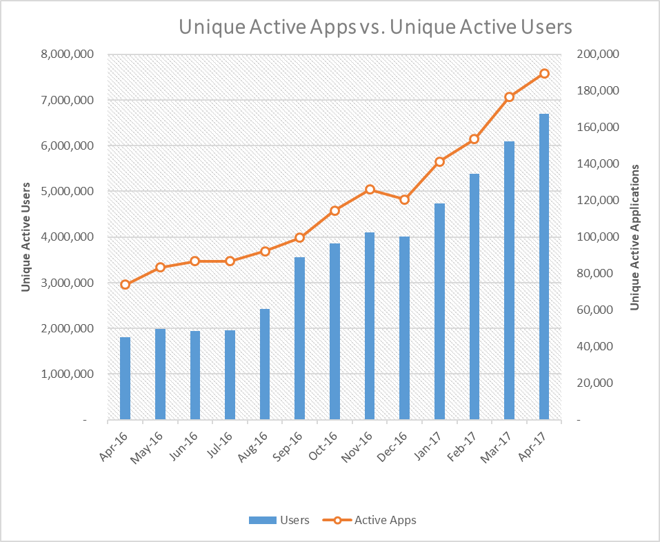 unique-users-vs-apps