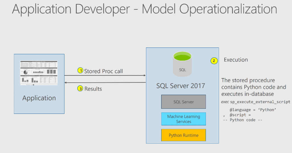 In-database Machine Learning in SQL Server 2017 - SQL Server Blog