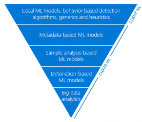 layered-machine-learning-models-funnel-3-featured