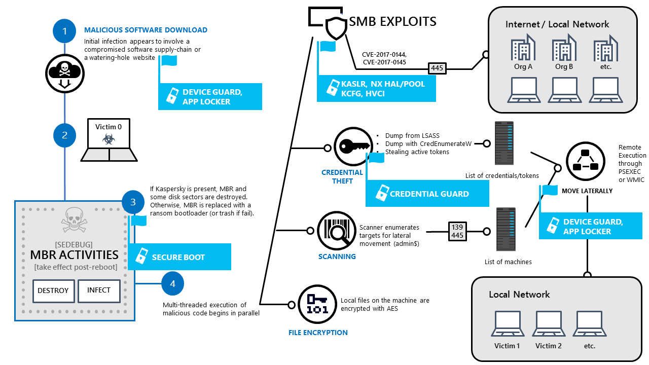 Windows 10 Platform Resilience Against The Petya Ransomware Attack Behavioral State Machines Are Used For Active Objects In Other Words Summarized Diagram Below How Mitigations And Security Features Can Help Disrupt Different Stages Of This