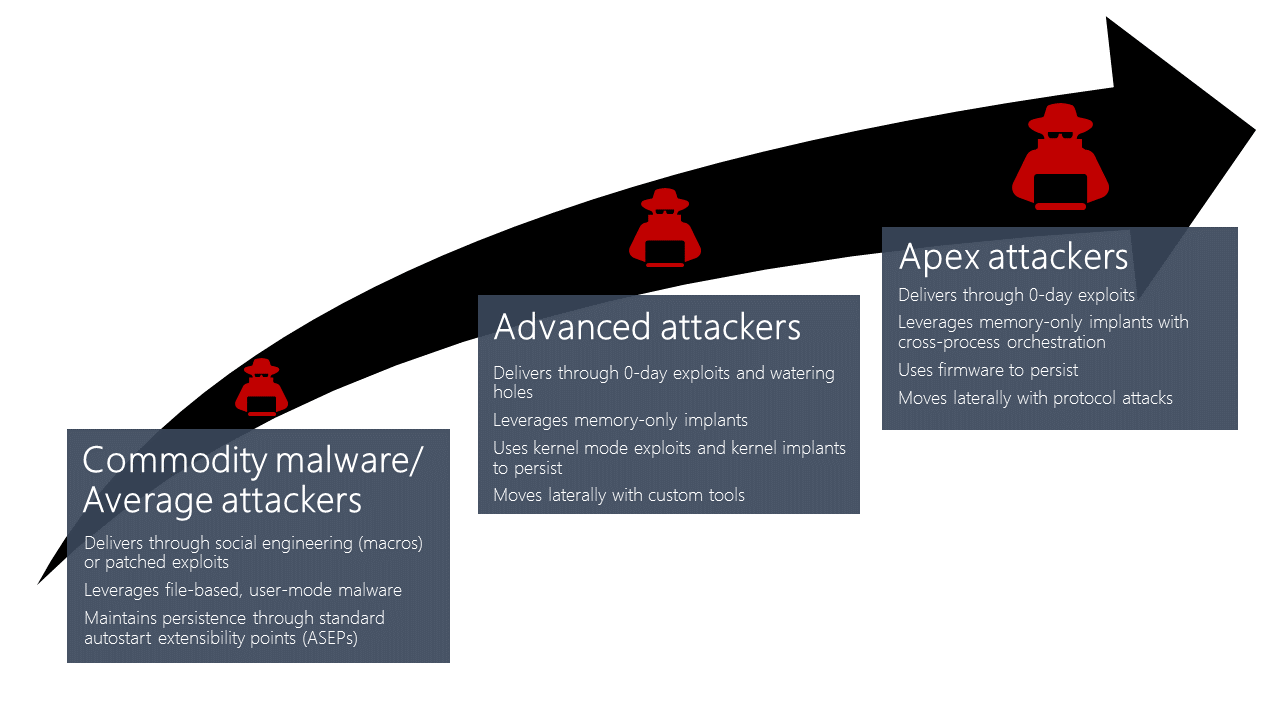 Attacker proficiency and associated techniques