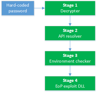 Execution stages of the exploit package and corresponding functionality