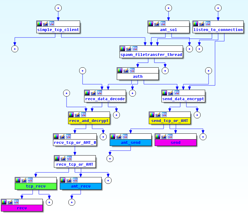 PLATINUM file transfer tool network flow