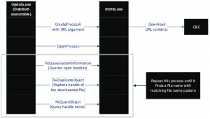 Figure 26: Using mshta.exe to download additional payload