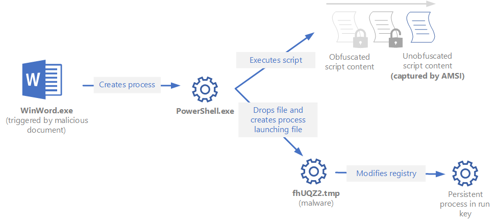 Process tree augmented by instrumentation for AMSI data