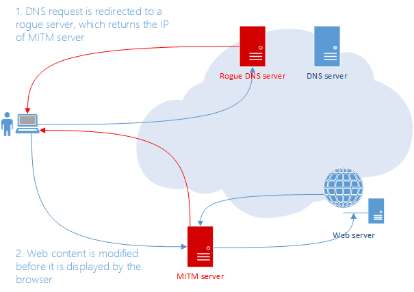 Diagram showing that In DNS hijacking, DNS requests are redirected to a rogue DNS server
