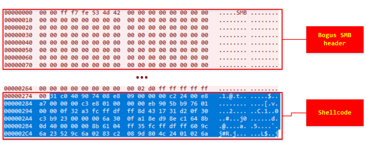 Figure 2. Shellcode heap-spraying packet
