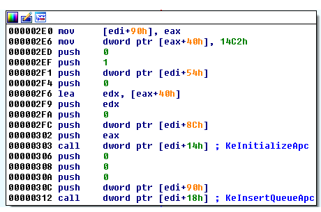 Figure 15. APC routines for injecting shellcode to a thread in a userland process